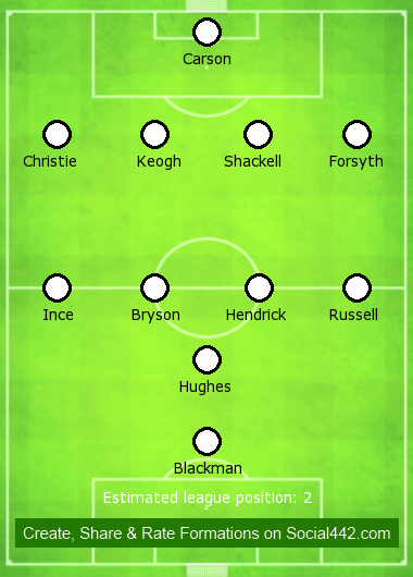 Derby County Formation