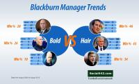Blackburn Manager Trends